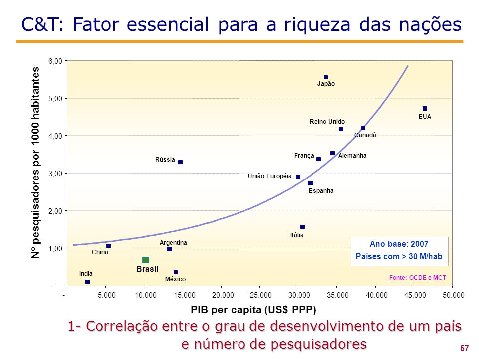 C&T: Fator essencial para a riqueza das nações 1- Correlação entre o grau de desenvolvimento de um país e número de pesquisadores PIB per capita (US$ PPP) Nº pesquisadores por 1000 habitantes - 1,00 2,00 3,00 4,00 5,00 6,00 -5.00010.00015.00020.00025.00030.00035.00040.00045.00050.000 India China Brasil Rússia Argentina México Reino Unido Itália Espanha EUA Canadá União Européia FrançaAlemanha Japão Ano base: 2007 Países com > 30 M/hab Fonte: OCDE e MCT 57
