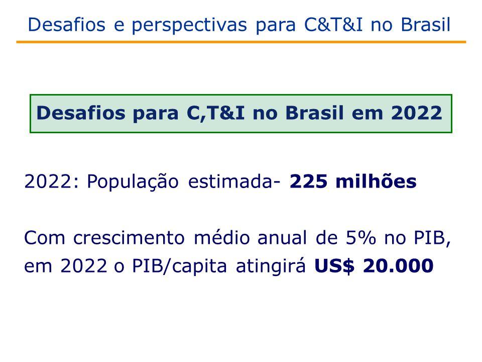 Desafios para C,T&I no Brasil em 2022 2022: População estimada- 225 milhões Com crescimento médio anual de 5% no PIB, em 2022 o PIB/capita atingirá US$ 20.000 Desafios e perspectivas para C&T&I no Brasil