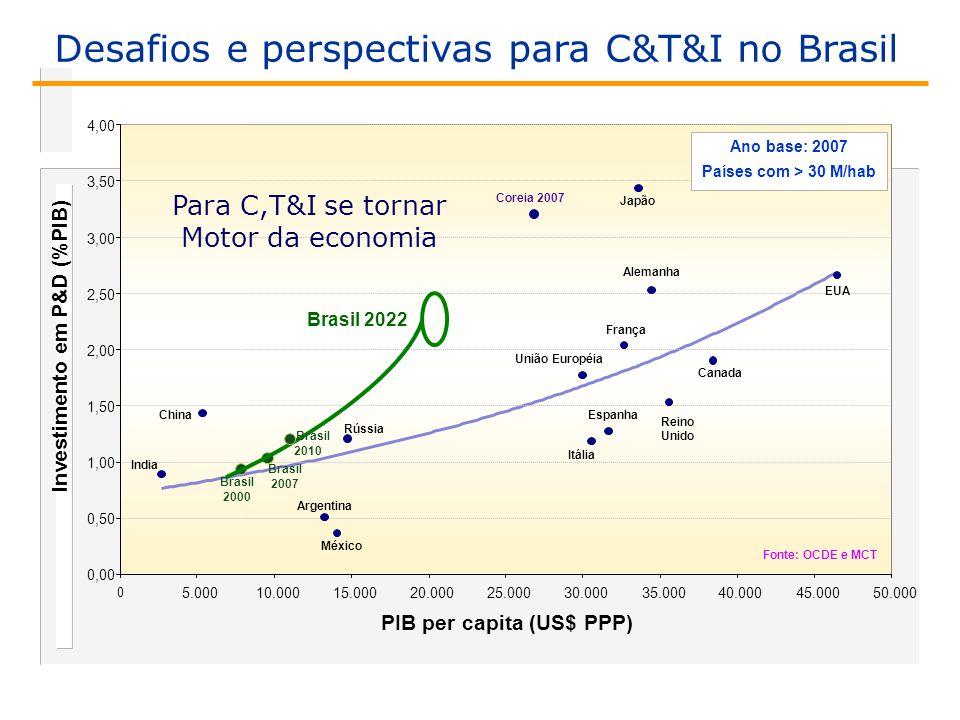 Investimento em P&D (%PIB) 1,00 1,50 2,00 2,50 3,00 3,50 4,00 India China Coreia 2007 Brasil 2007 Rússia Reino Unido Itália Espanha EUA Canada União Européia França Alemanha Japão Ano base: 2007 Países com > 30 M/hab PIB per capita (US$ PPP) 0,00 0,50 0 5.00010.00015.00020.00025.00030.00035.00040.00045.00050.000 2000 Argentina México Fonte: OCDE e MCT Brasil 2022 Para C,T&I se tornar Motor da economia Brasil 2010 Desafios e perspectivas para C&T&I no Brasil