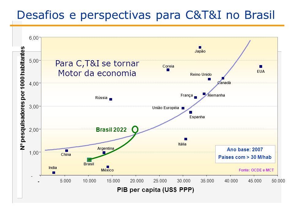 PIB per capita (US$ PPP) Nº pesquisadores por 1000 habitantes - 1,00 2,00 3,00 4,00 5,00 6,00 - 5.00010.00015.00020.00025.00030.00035.00040.00045.00050.000 India China Coreia Brasil Rússia Argentina México Reino Unido Itália Espanha EUA Canadá União Européia FrançaAlemanha Japão Ano base: 2007 Países com > 30 M/hab Fonte: OCDE e MCT Brasil 2022 Para C,T&I se tornar Motor da economia Desafios e perspectivas para C&T&I no Brasil