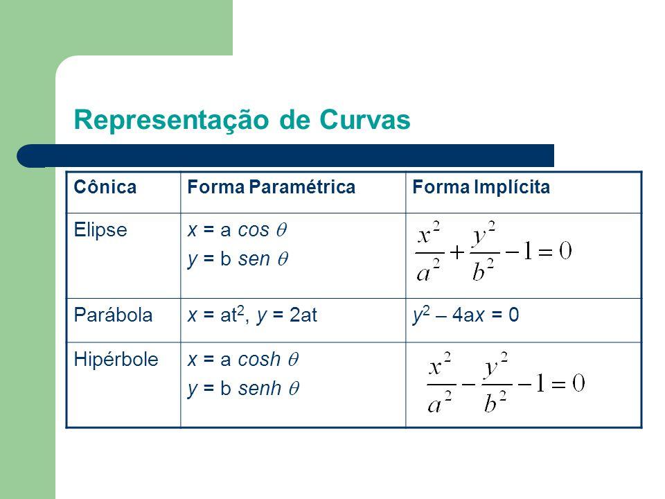 CônicaForma ParamétricaForma Implícita Elipse x = a cos  y = b sen  Parábolax = at 2, y = 2aty 2 – 4ax = 0 Hipérbole x = a cosh  y = b senh 