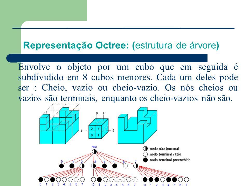 Representação Octree: (estrutura de árvore) Envolve o objeto por um cubo que em seguida é subdividido em 8 cubos menores. Cada um deles pode ser : Che