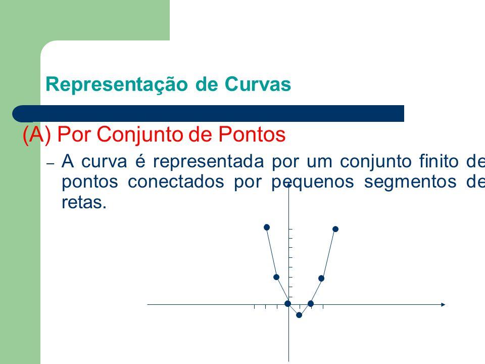 (A) Por Conjunto de Pontos – A curva é representada por um conjunto finito de pontos conectados por pequenos segmentos de retas. Representação de Curv