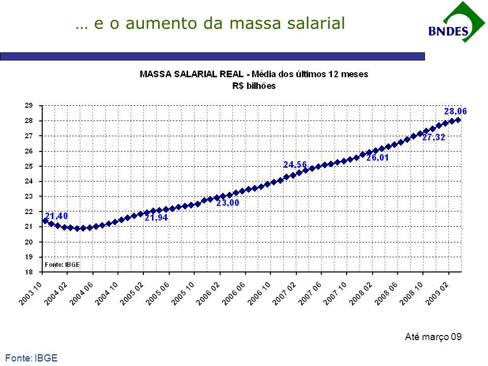 Fonte: IBGE … e o aumento da massa salarial Até março 09