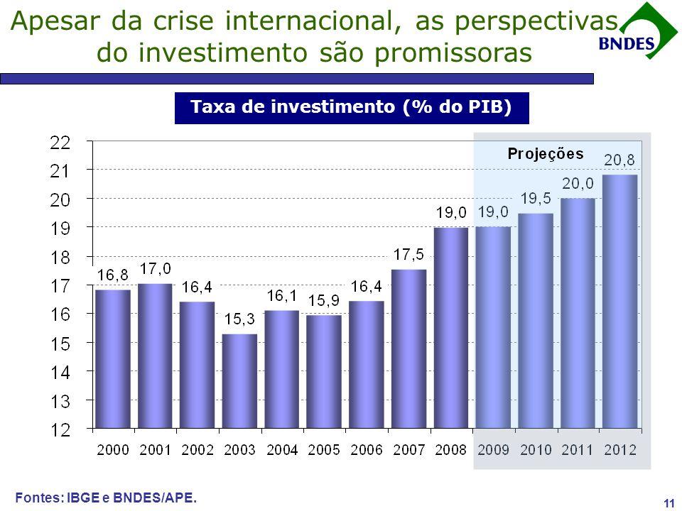 11 Fontes: IBGE e BNDES/APE.