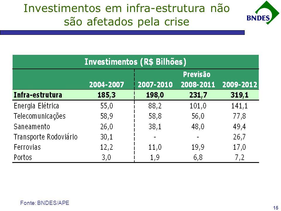 15 Investimentos em infra-estrutura não são afetados pela crise Fonte: BNDES/APE