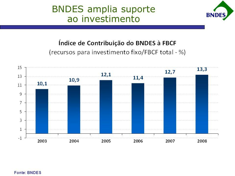 BNDES amplia suporte ao investimento FONTE: FGV ELABORAÇÃO: BRADESCO Fonte: BNDES