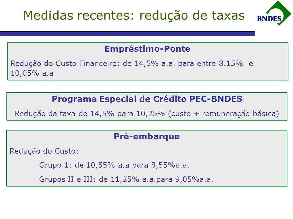 Medidas recentes: redução de taxas Empréstimo-Ponte Redução do Custo Financeiro: de 14,5% a.a.