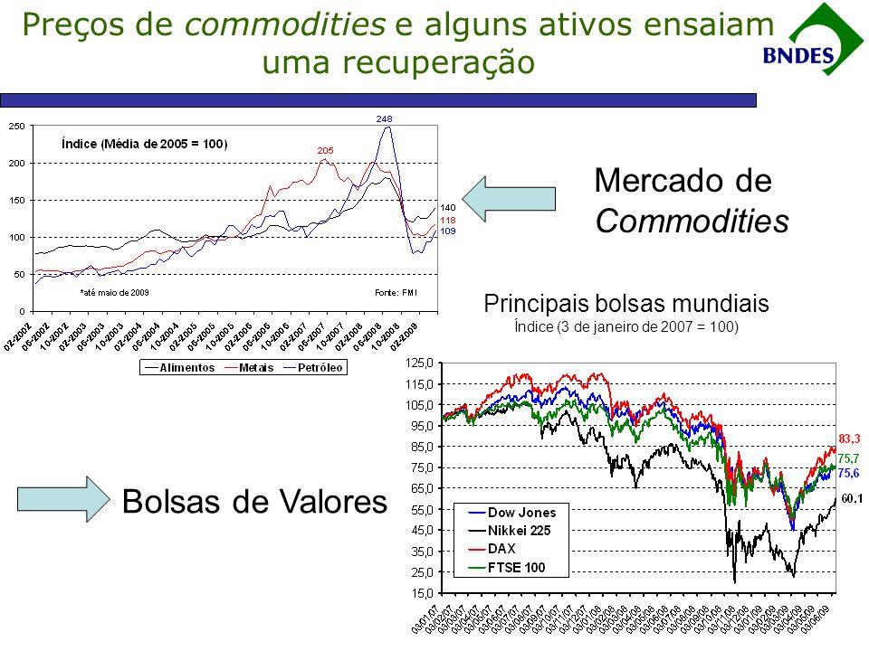 Preços de commodities e alguns ativos ensaiam uma recuperação Mercado de Commodities Bolsas de Valores Principais bolsas mundiais Índice (3 de janeiro de 2007 = 100)