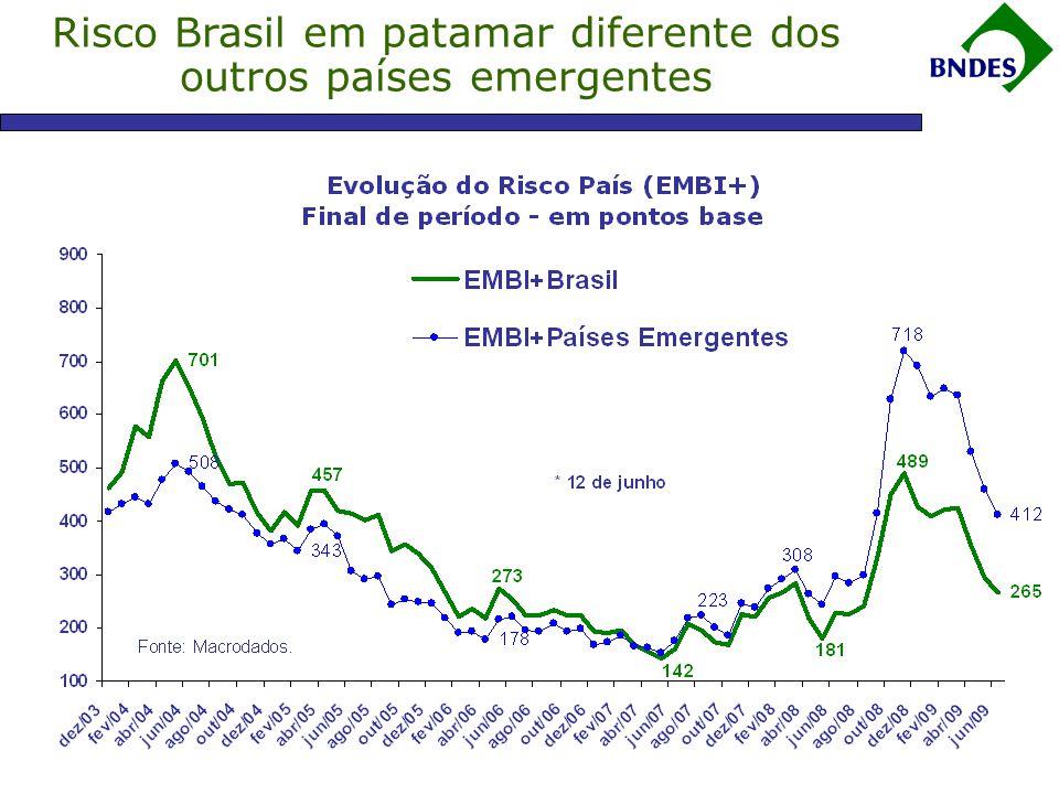FONTE: FGV ELABORAÇÃO: BRADESCO Risco Brasil em patamar diferente dos outros países emergentes
