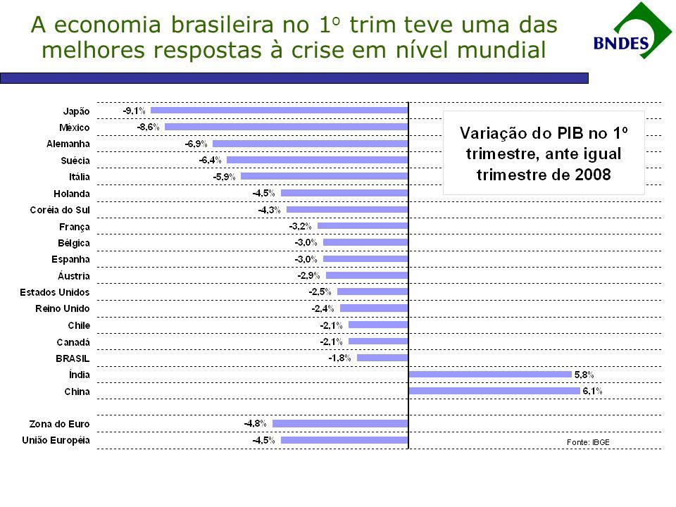 Aprovações e desembolsos do BNDES Fonte: BNDES *acumulado em 12 meses até maio  Desembolsos para a Indústria (R$ 37 bi) e para a Infraestrutura (R$ 35 bi) cresceram 17% e 10% respectivamente no acumulado em 12 meses até maio de 2009.