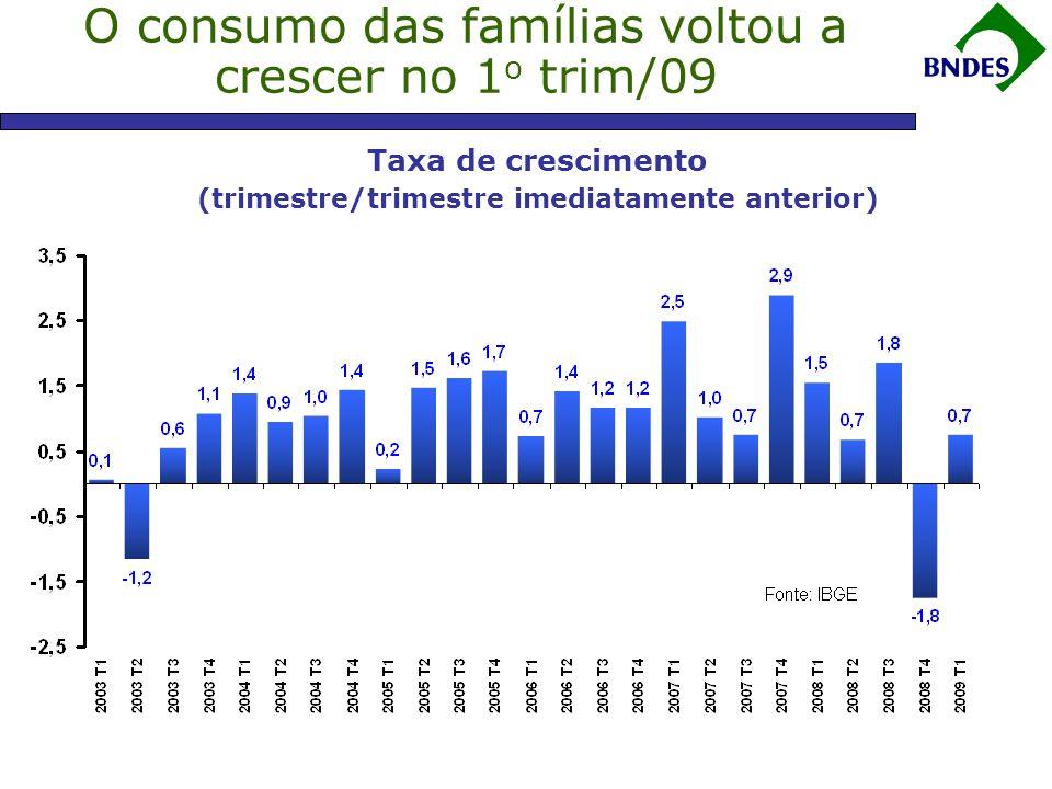 Taxa de crescimento (trimestre/trimestre imediatamente anterior) O consumo das famílias voltou a crescer no 1 o trim/09