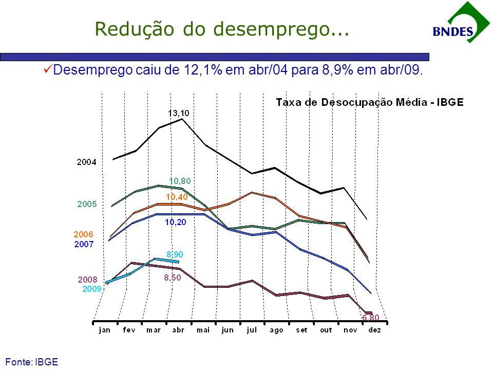 Fonte: IBGE  Desemprego caiu de 12,1% em abr/04 para 8,9% em abr/09. Redução do desemprego...