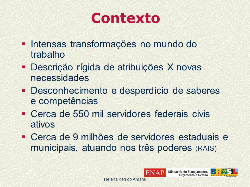 Contexto  Intensas transformações no mundo do trabalho  Descrição rígida de atribuições X novas necessidades  Desconhecimento e desperdício de sabe
