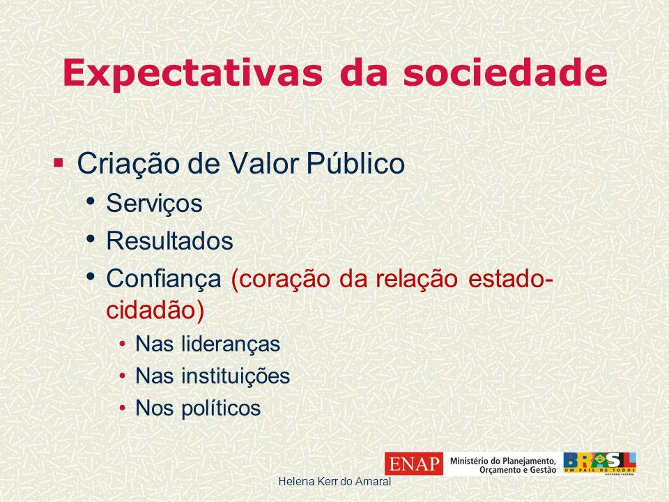 Expectativas da sociedade  Criação de Valor Público • Serviços • Resultados • Confiança (coração da relação estado- cidadão) •Nas lideranças •Nas ins
