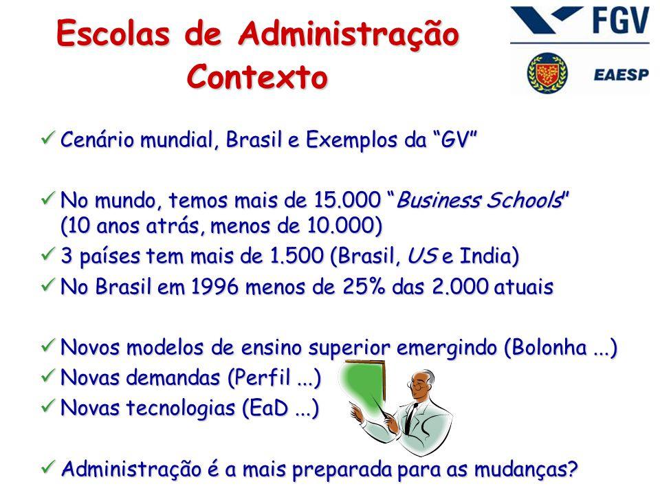 Escolas de Administração Contexto  Cenário mundial, Brasil e Exemplos da GV  No mundo, temos mais de 15.000 Business Schools (10 anos atrás, menos de 10.000)  3 países tem mais de 1.500 (Brasil, US e India)  No Brasil em 1996 menos de 25% das 2.000 atuais  Novos modelos de ensino superior emergindo (Bolonha...)  Novas demandas (Perfil...)  Novas tecnologias (EaD...)  Administração é a mais preparada para as mudanças?