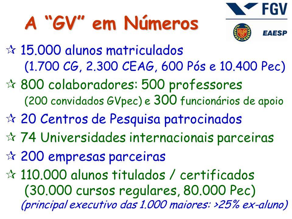  15.000 alunos matriculados (1.700 CG, 2.300 CEAG, 600 Pós e 10.400 Pec)  800 colaboradores: 500 professores (200 convidados GVpec) e 300 funcionários de apoio  20 Centros de Pesquisa patrocinados  74 Universidades internacionais parceiras  200 empresas parceiras  110.000 alunos titulados / certificados (30.000 cursos regulares, 80.000 Pec) (principal executivo das 1.000 maiores: >25% ex-aluno) A GV em Números