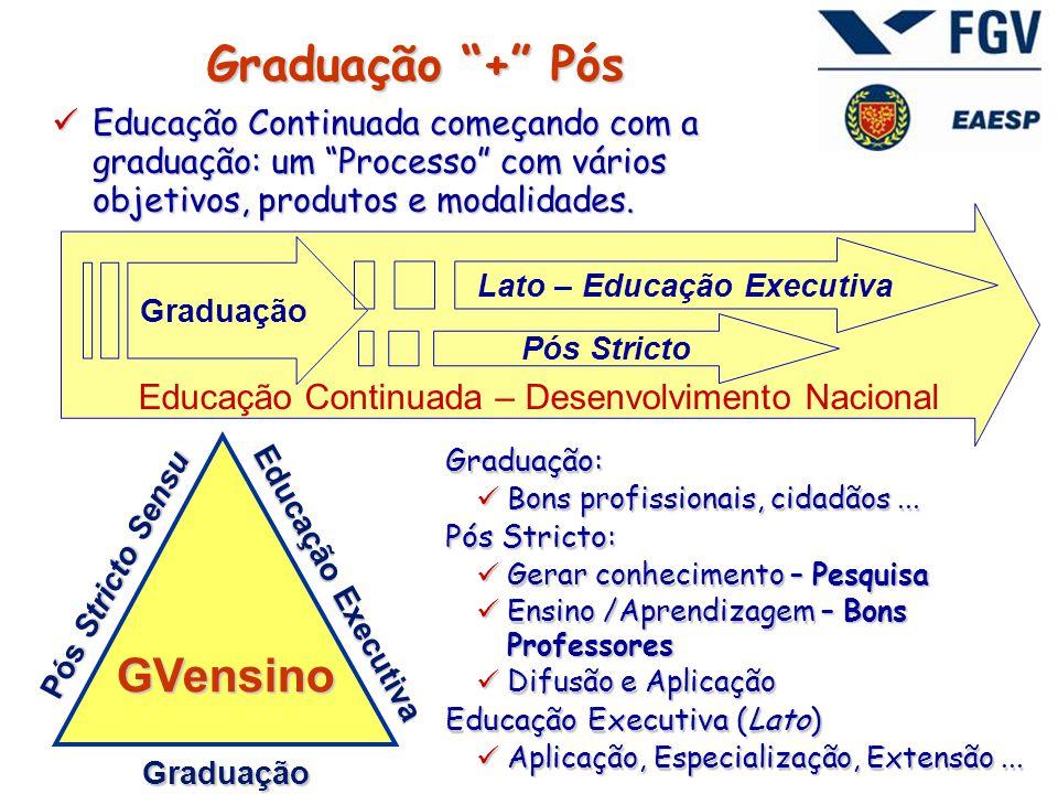 Graduação + Pós  Educação Continuada começando com a graduação: um Processo com vários objetivos, produtos e modalidades.