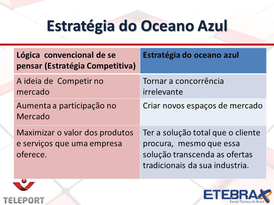 Estratégia do Oceano Azul Lógica convencional de se pensar (Estratégia Competitiva) Estratégia do oceano azul A ideia de Competir no mercado Tornar a concorrência irrelevante Aumenta a participação no Mercado Criar novos espaços de mercado Maximizar o valor dos produtos e serviços que uma empresa oferece.
