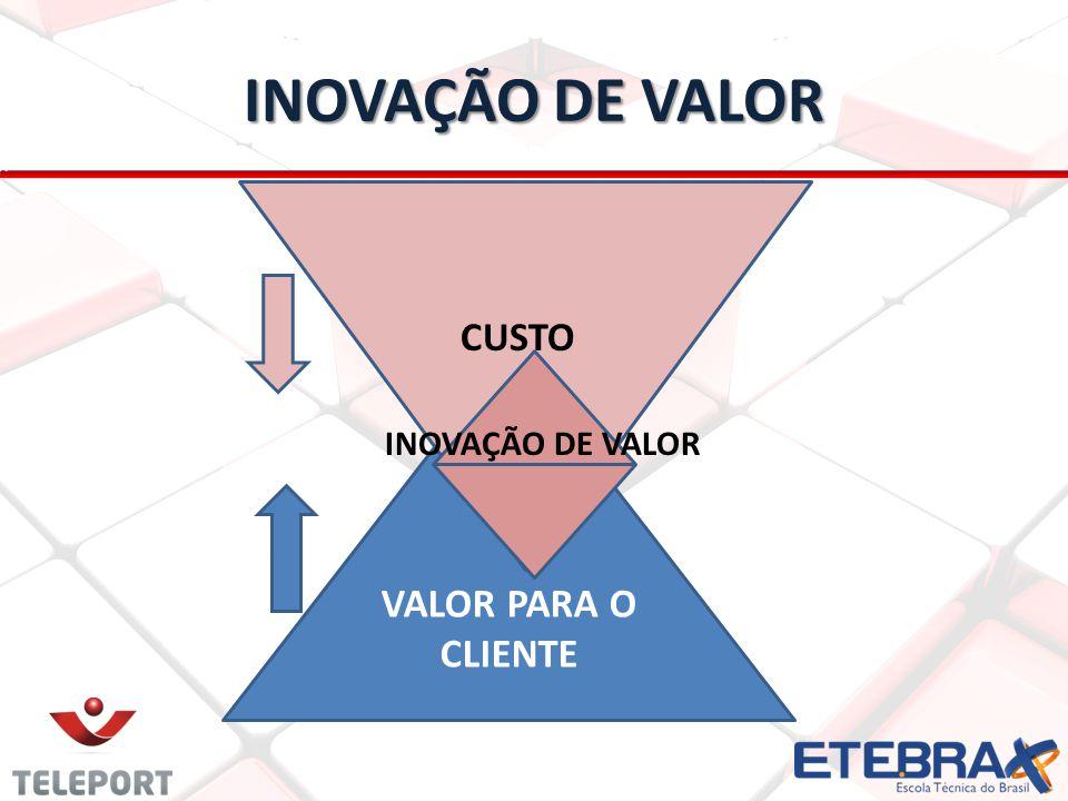 INOVAÇÃO DE VALOR VALOR PARA O CLIENTE CUSTO INOVAÇÃO DE VALOR