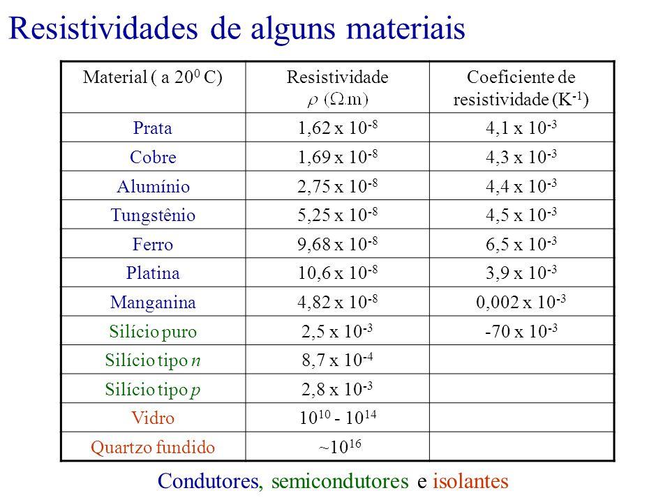 Material ( a 20 0 C)ResistividadeCoeficiente de resistividade (K -1 ) Prata1,62 x 10 -8 4,1 x 10 -3 Cobre1,69 x 10 -8 4,3 x 10 -3 Alumínio2,75 x 10 -8