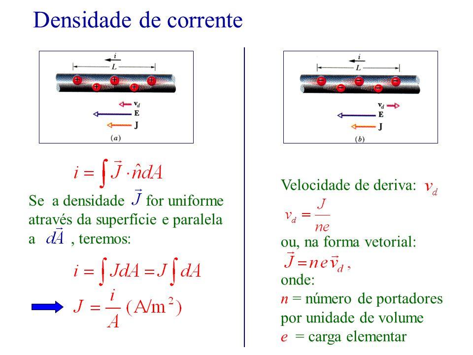 Densidade de corrente Se a densidade for uniforme através da superfície e paralela a, teremos: Velocidade de deriva: ou, na forma vetorial: onde: n = número de portadores por unidade de volume e = carga elementar