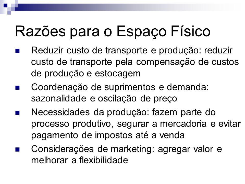 Razões para o Espaço Físico  Reduzir custo de transporte e produção: reduzir custo de transporte pela compensação de custos de produção e estocagem 
