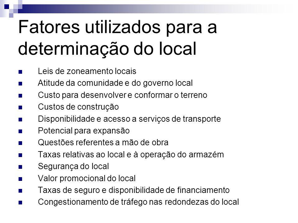 Fatores utilizados para a determinação do local  Leis de zoneamento locais  Atitude da comunidade e do governo local  Custo para desenvolver e conf