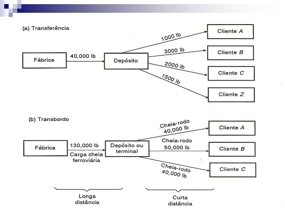 Funções da Armazenagem 4) Agrupamento: Um uso especializado para depósitos é o agrupamento de itens de produto.