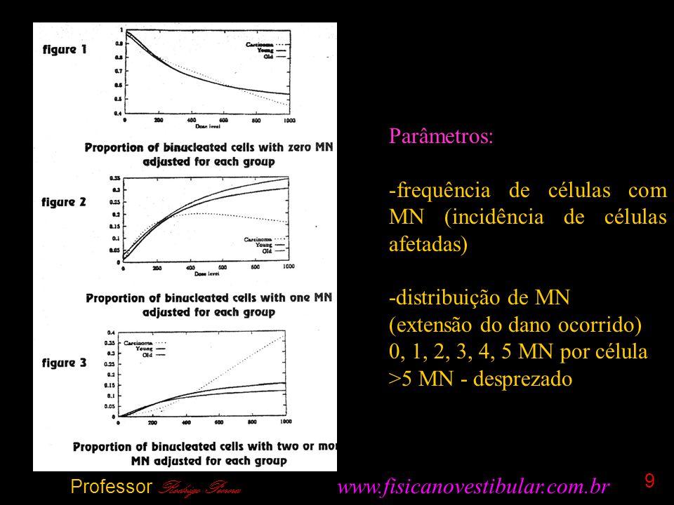 9 Parâmetros: -frequência de células com MN (incidência de células afetadas) -distribuição de MN (extensão do dano ocorrido) 0, 1, 2, 3, 4, 5 MN por célula >5 MN - desprezado Professor Rodrigo Penna www.fisicanovestibular.com.br