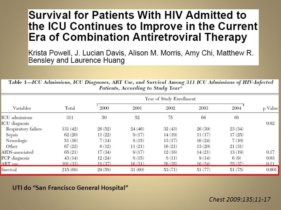 independente • A melhoria da sobrevida dos pacientes HIV em UTI parece ser independente do uso da TARV.