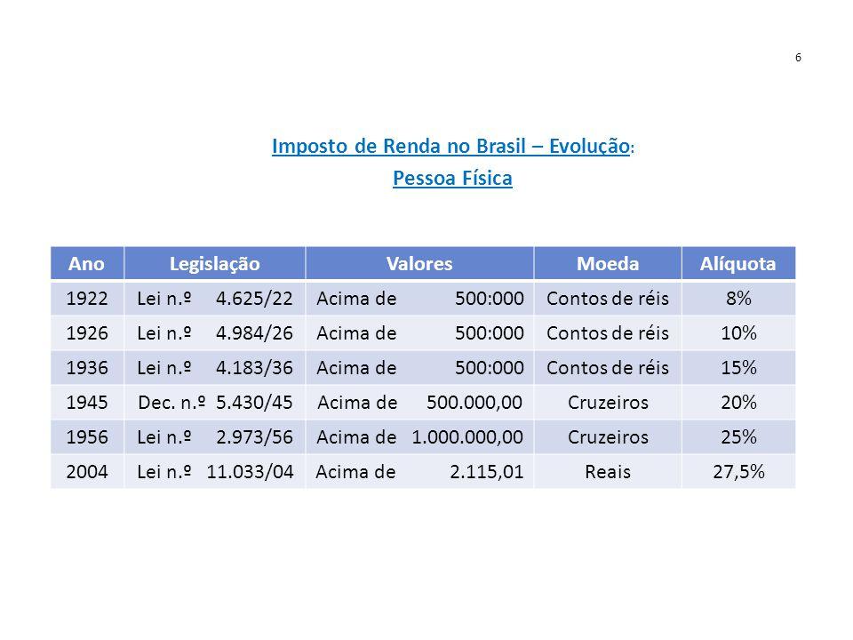 6 Imposto de Renda no Brasil – Evolução : Pessoa Física AnoLegislaçãoValoresMoedaAlíquota 1922Lei n.º 4.625/22Acima de 500:000Contos de réis8% 1926Lei n.º 4.984/26Acima de 500:000Contos de réis10% 1936Lei n.º 4.183/36Acima de 500:000Contos de réis15% 1945Dec.