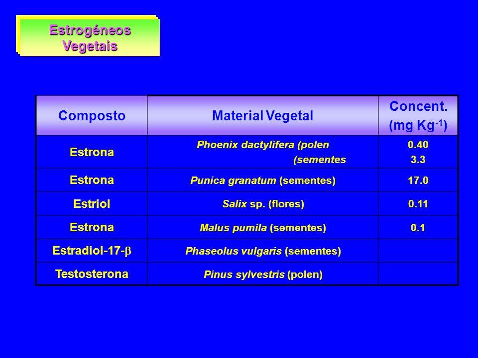 Estrogéneos Vegetais CompostoMaterial Vegetal Concent. (mg Kg -1 ) Estrona Phoenix dactylifera (polen (sementes 0.40 3.3 Estrona Punica granatum (seme