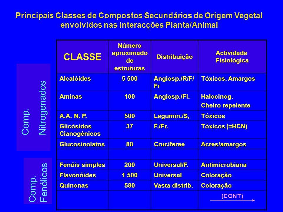 Principais Classes de Compostos Secundários de Origem Vegetal envolvidos nas interacções Planta/Animal CLASSE Número aproximado de estruturas Distribu