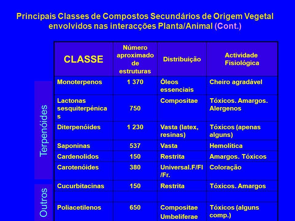 Principais Classes de Compostos Secundários de Origem Vegetal envolvidos nas interacções Planta/Animal (Cont.) CLASSE Número aproximado de estruturas