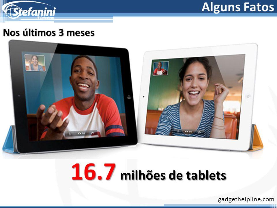 16.7 milhões de tablets Nos últimos 3 meses gadgethelpline.com