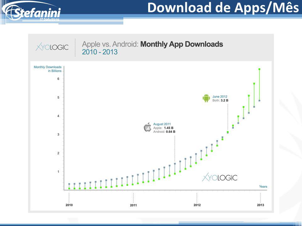 Download de Apps/Mês