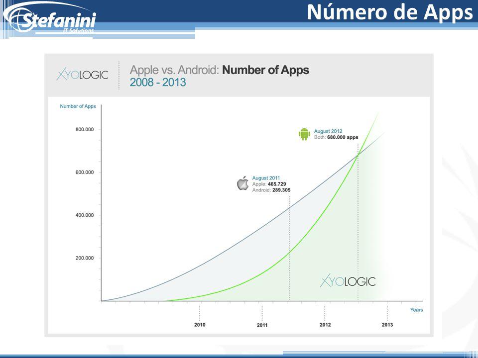 Número de Apps