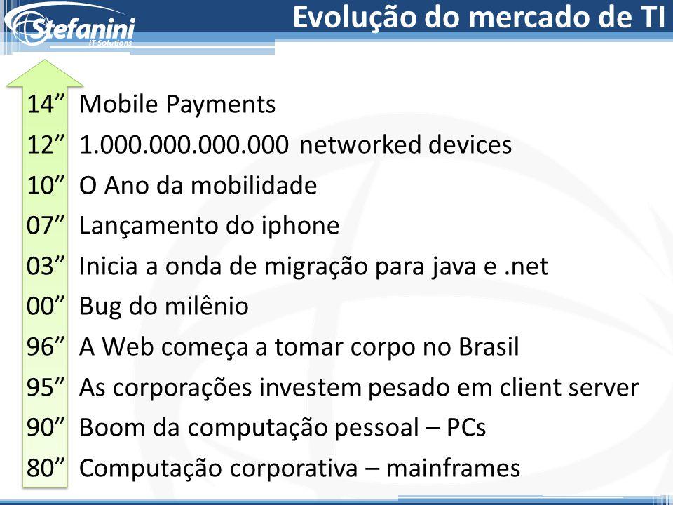 """Evolução do mercado de TI 14"""" Mobile Payments 12"""" 1.000.000.000.000 networked devices 10"""" O Ano da mobilidade 07"""" Lançamento do iphone 03"""" Inicia a on"""