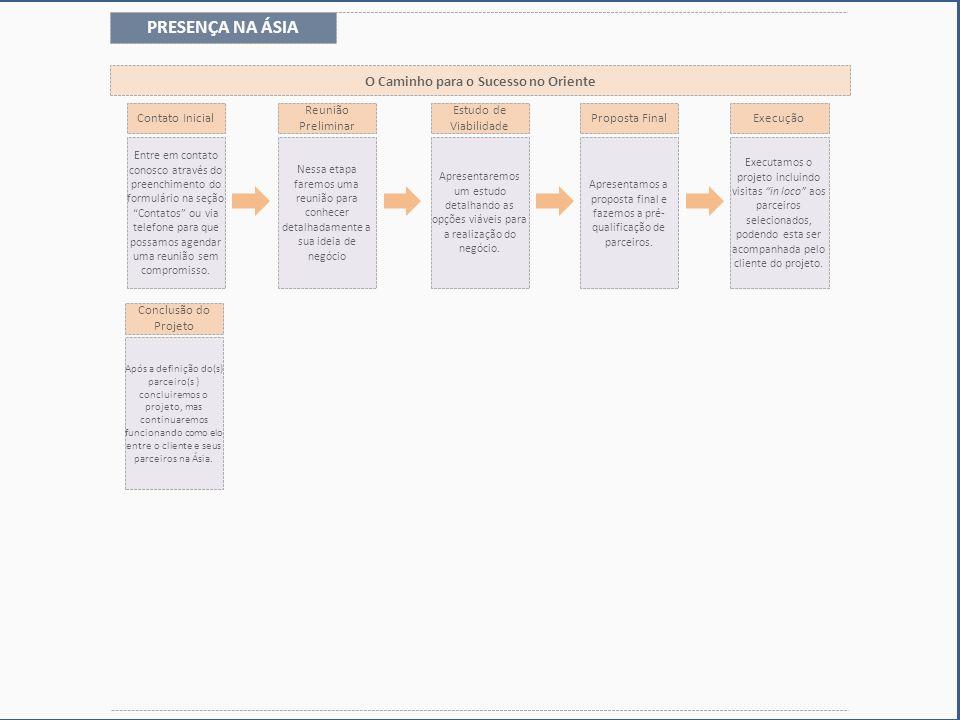 Conclusão do Projeto Após a definição do(s) parceiro(s ) concluiremos o projeto, mas continuaremos funcionando como elo entre o cliente e seus parceiros na Ásia.