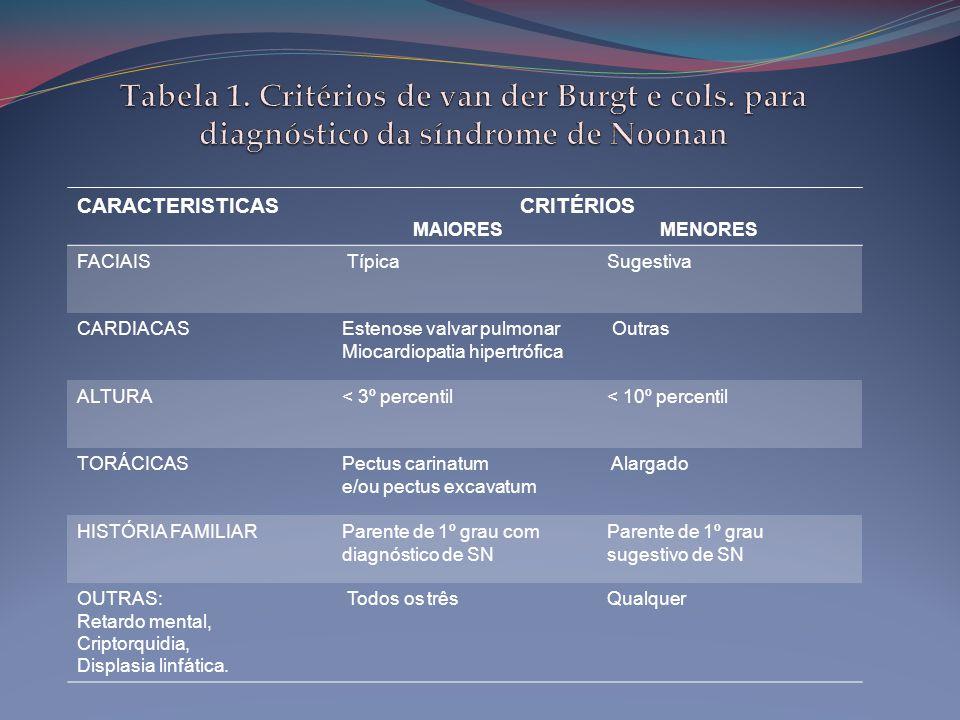 CARACTERISTICAS CRITÉRIOS MAIORES MENORES FACIAIS TípicaSugestiva CARDIACASEstenose valvar pulmonar Miocardiopatia hipertrófica Outras ALTURA< 3º perc