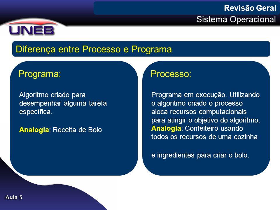 Revisão Geral Programa: Algoritmo criado para desempenhar alguma tarefa específica. Analogia: Receita de Bolo Diferença entre Processo e Programa Proc