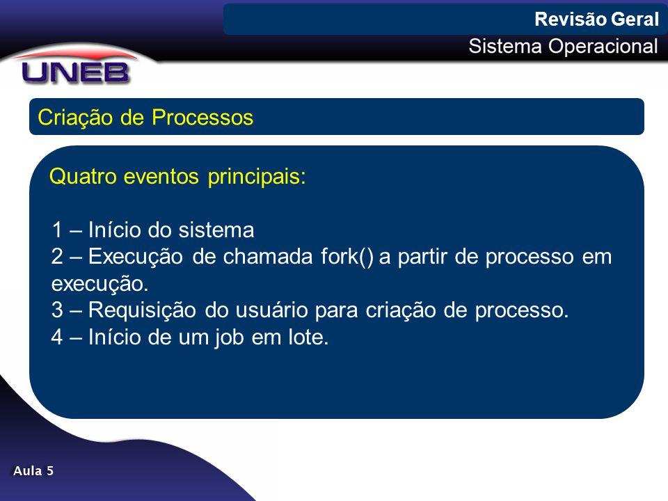 Criação de Processos Quatro eventos principais: 1 – Início do sistema 2 – Execução de chamada fork() a partir de processo em execução. 3 – Requisição