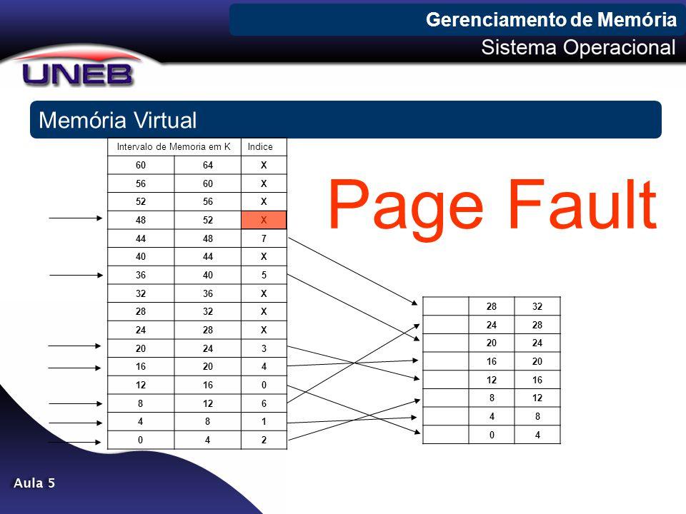 Gerenciamento de Memória Memória Virtual Intervalo de Memoria em KIndice 6064X 5660X 5256X 4852X 44487 4044X 36405 3236X 2832X 2428X 20243 16204 12160