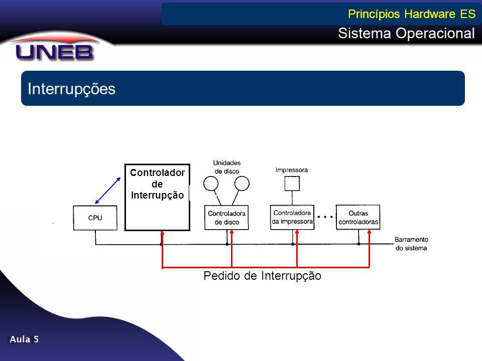 Interrupções Princípios Hardware ES Controlador de Interrupção Pedido de Interrupção