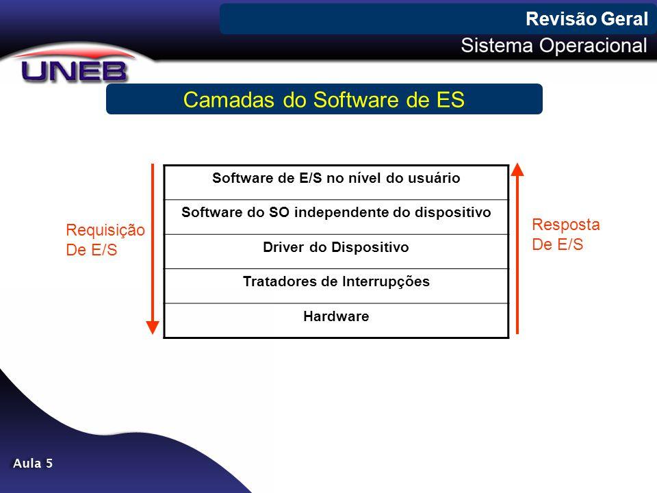 Revisão Geral Camadas do Software de ES Software de E/S no nível do usuário Software do SO independente do dispositivo Driver do Dispositivo Tratadore
