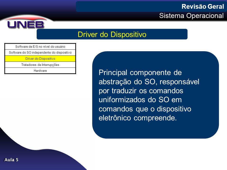 Revisão Geral Driver do Dispositivo Software de E/S no nível do usuário Software do SO independente do dispositivo Driver do Dispositivo Tratadores de