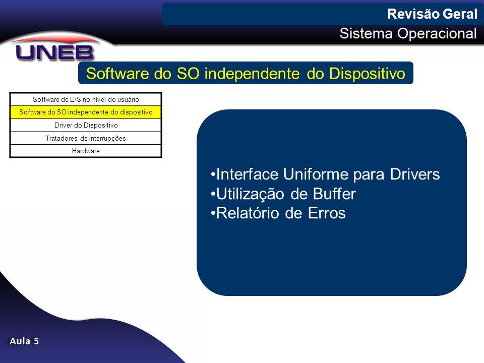 Revisão Geral Software do SO independente do Dispositivo Software de E/S no nível do usuário Software do SO independente do dispositivo Driver do Disp