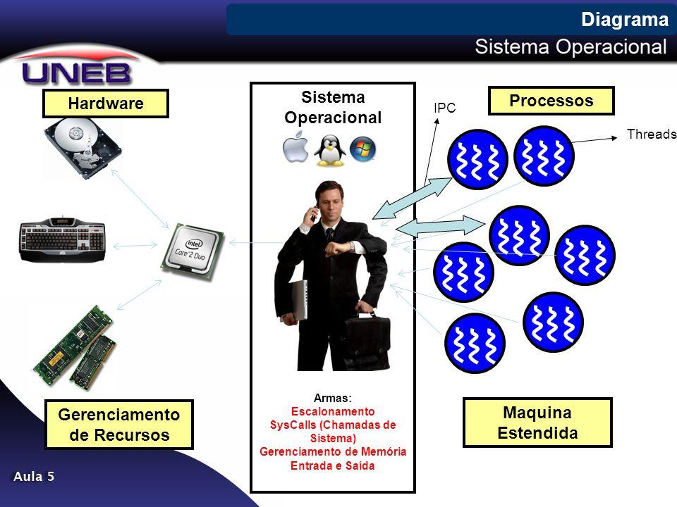 Sistema Operacional Armas: Escalonamento SysCalls (Chamadas de Sistema) Gerenciamento de Memória Entrada e Saída Diagrama Hardware Processos Gerenciam