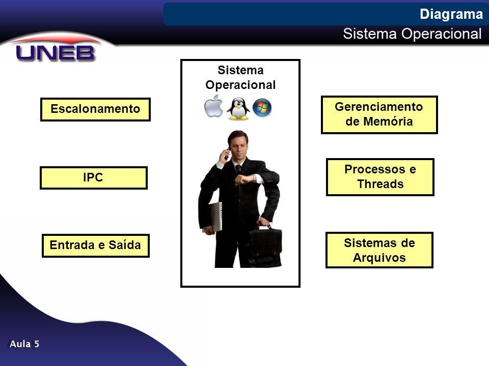 Tabela de Processos Tabela mantida pelo sistema operacional com informações completas sobre o estado dos processos.
